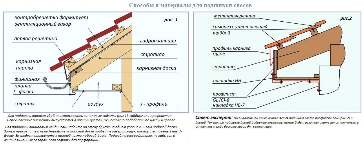 Материалы и способы для подшивов свесов